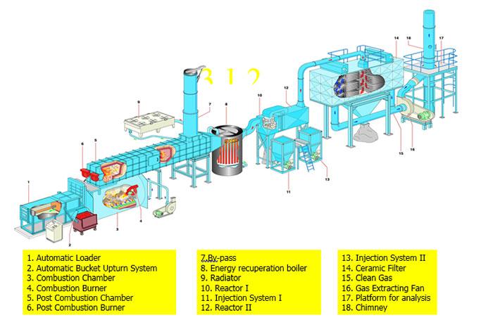 سیستم های زباله سوز صنعتی پارسیان طب